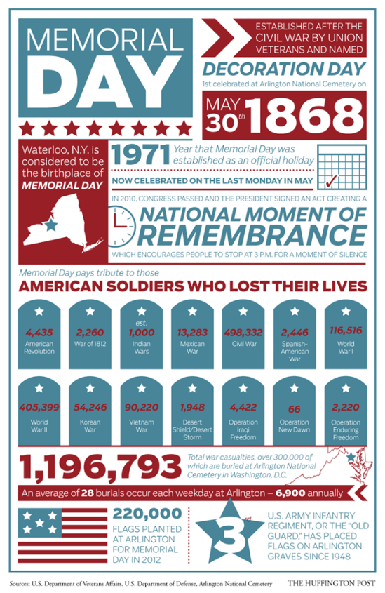 Memorial Day at a Glance