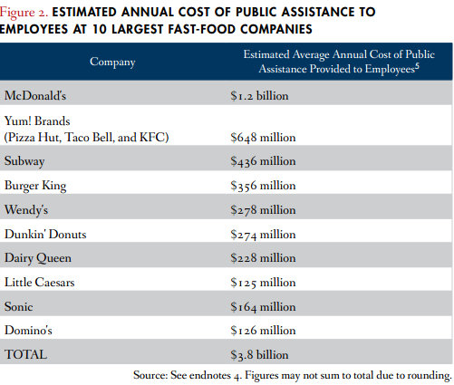 public_assistance_10_largest_fast_food_companies