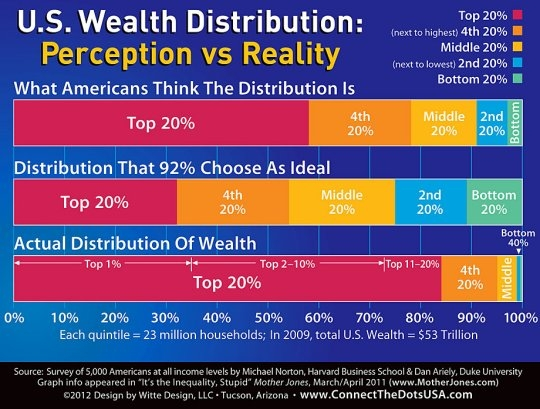 wealth_distribution_perception_reality_540